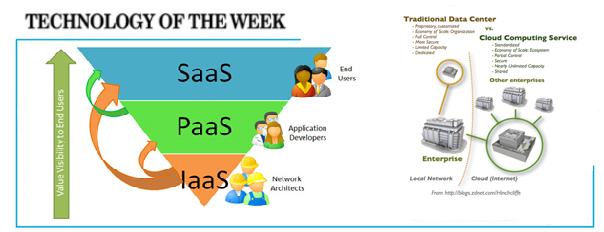 The IaaS advantages on the cloud computing