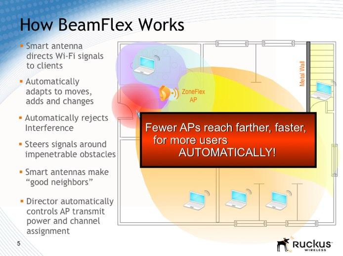 The BeamFlex technology, a smart antenna system