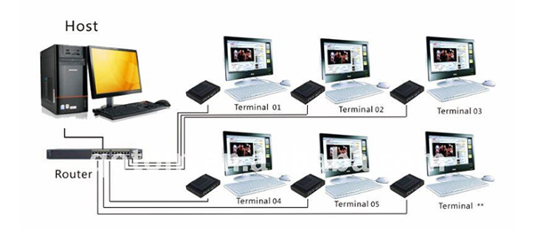 The thin-client concept