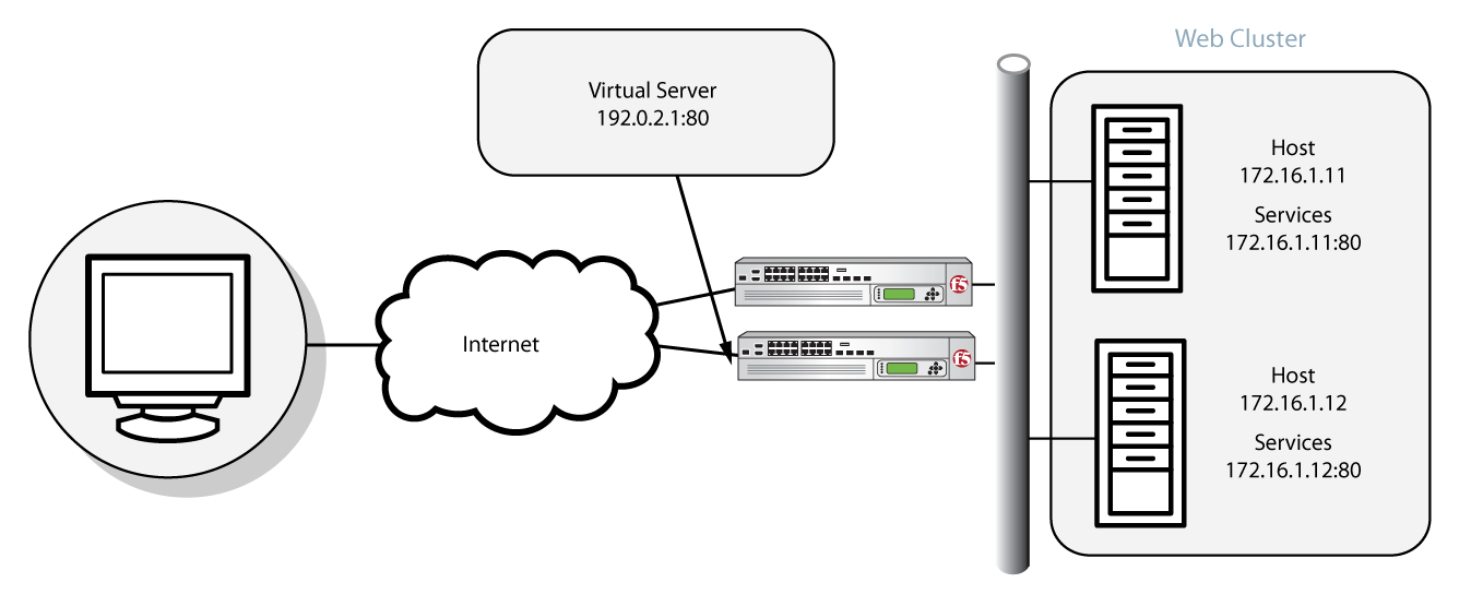 Wiring Diagram Visio besides Bb676164 as well 575662058909990914 as well 235439 further Chap1. on data center server diagram