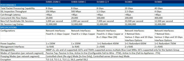 Technical specifications of the Blue Coat SSL Visibility Appliance