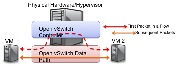 Open vSwitch is open source software that acts as a virtual switch in environments of virtualized servers.