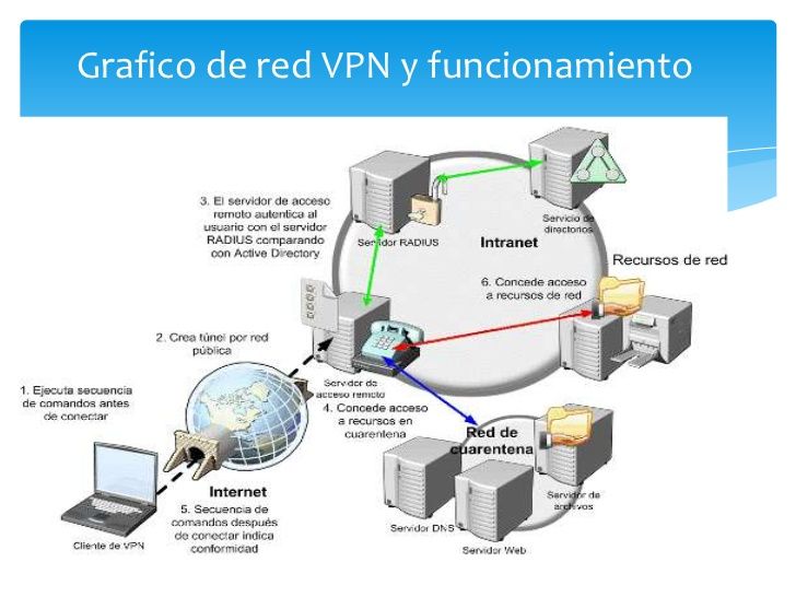 Graphic functioning of a VPN