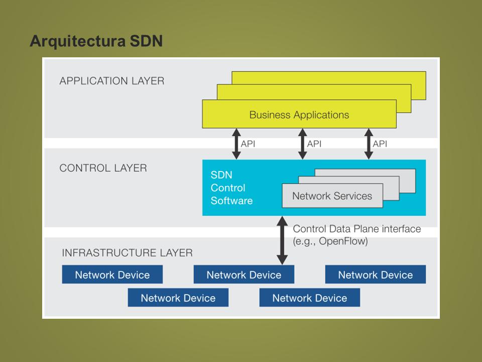 Arquitectura en sistemas SDN