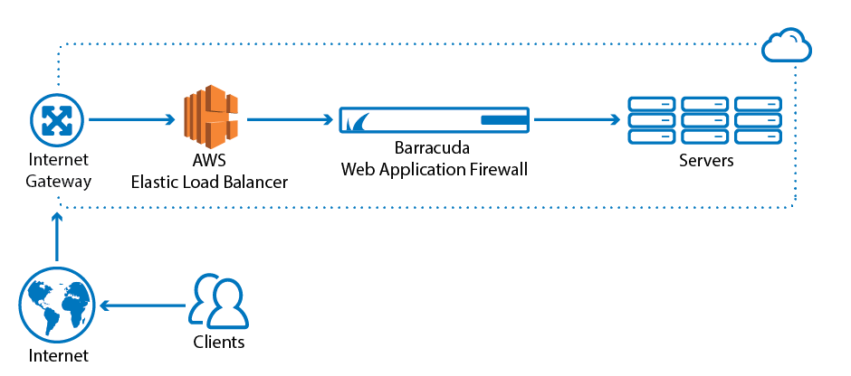 Barracuda Web Application Firewall: Maximum protection on Amazon Web Services