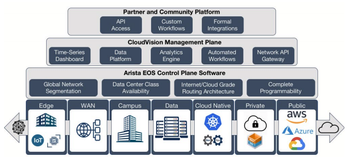 Arista CloudVision's automated virtual network operations