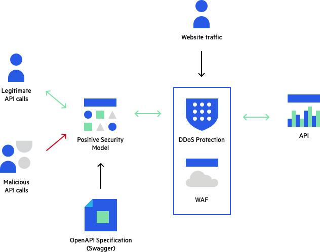 Imperva API Security.