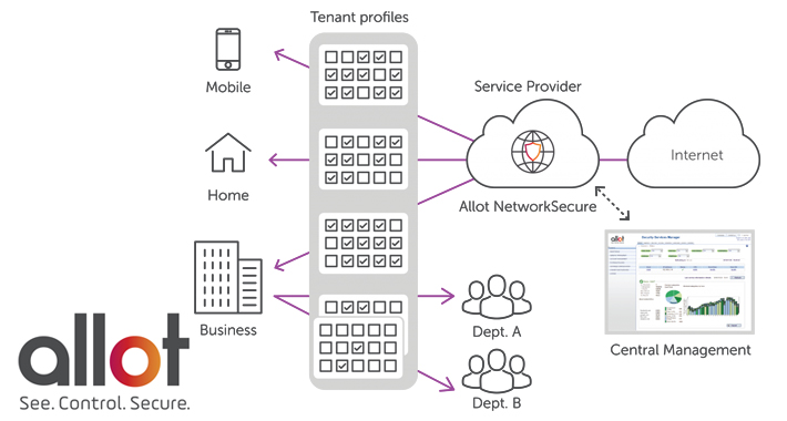 Allot and its new network visibility, control and security solutions